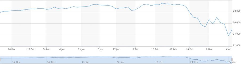 stock market coronavirus price chart