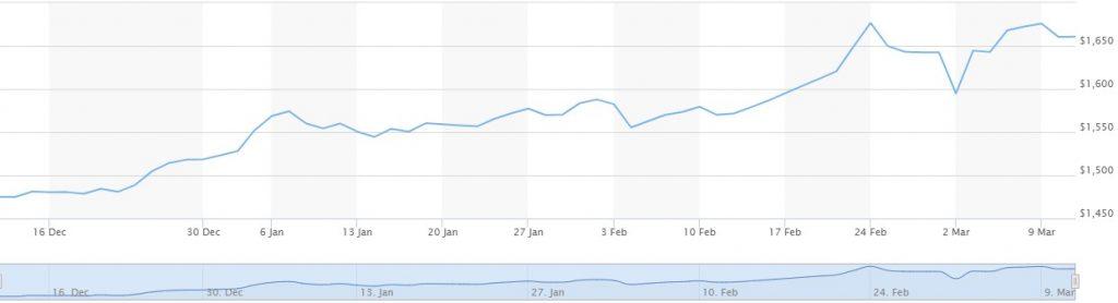 gold vs bitcoin price chart